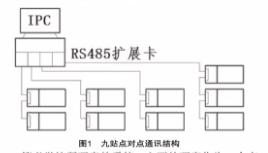 九站柔性制造生产线上位监控人机交互教学系统结构设计