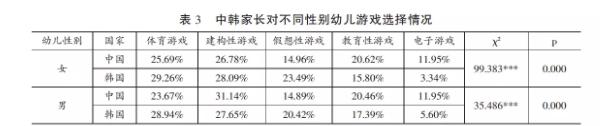 中韩幼儿家长游戏选择取向,在学历上存在显著差异