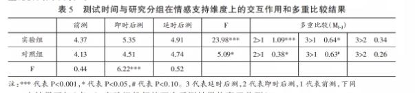 实验组教师的两次后测结果均高于前测