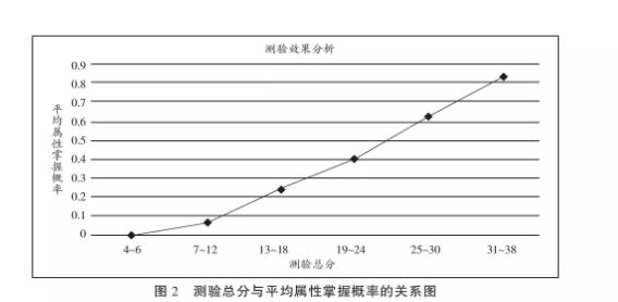 使用CDM包进行测验参数估计