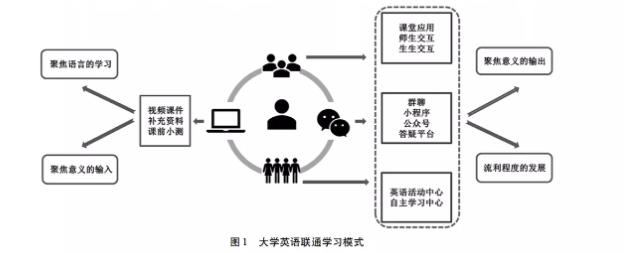 联通学习模式设计