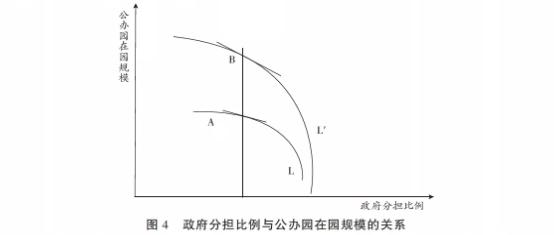每个回归模型的豪斯曼(Hausman)检验结论,确定选用固定效应分析
