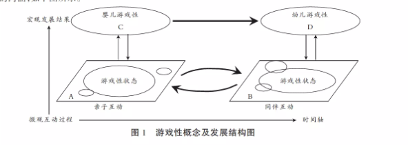 动态系统理论下的游戏性内涵整合