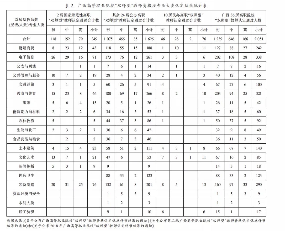 """广西高等职业院校""""双师型""""教师资格按专业大类统计认定的结果统计"""