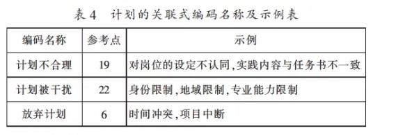 受访者表示在计划层面主要面临以下困扰