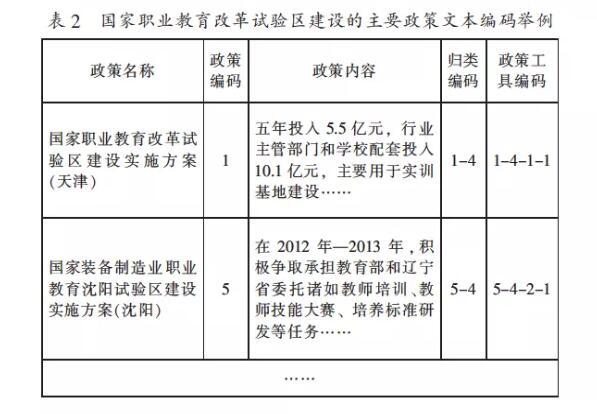 国家职业教育改革试验区建设的主要政策文本编码举例