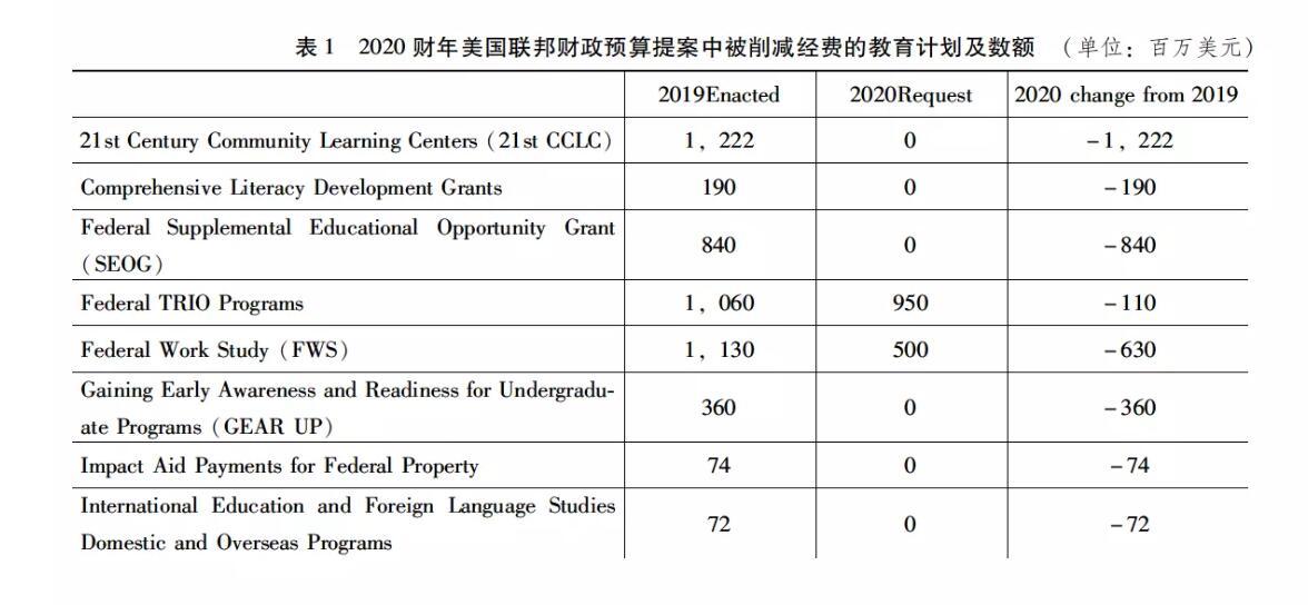 预案还预计削减了或合并了其他14个教育项目的投资